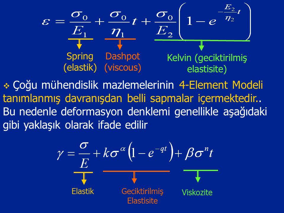Spring (elastik) Dashpot (viscous) Kelvin (geciktirilmiş elastisite)  Çoğu mühendislik mazlemelerinin 4-Element Modeli tanımlanmış davranışdan belli sapmalar içermektedir..