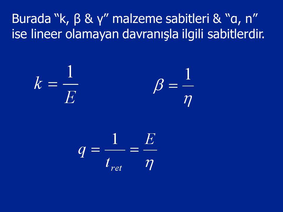 """Burada """"k, β & γ"""" malzeme sabitleri & """"α, n"""" ise lineer olamayan davranışla ilgili sabitlerdir."""
