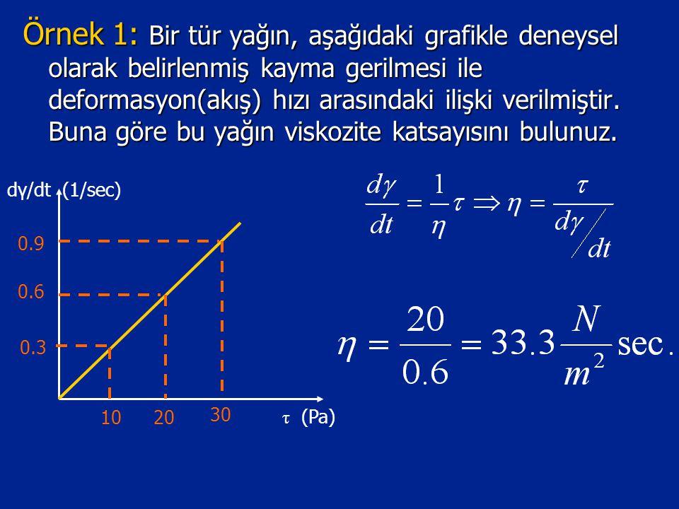 Örnek 1: Bir tür yağın, aşağıdaki grafikle deneysel olarak belirlenmiş kayma gerilmesi ile deformasyon(akış) hızı arasındaki ilişki verilmiştir. Buna