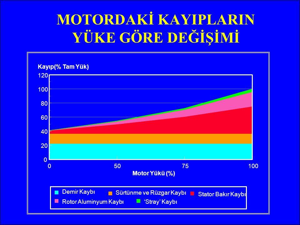 TASARRUF 5.5 kW Verim: % 84,2 EFF3 5.5 kW Verim: % 89,3 EFF1 Parasal Tasarruf : 204 Euro / yıl Enerji Tasarrufu : 2.9 MWh / yıl