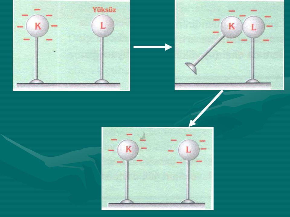 DOKUNMA İLE ELEKTRİKLENME Elektrik yüklü bir cisim, nötr veya yüklü bir başka cisme dokundurulduğunda aralarında yük alışverişi olur. Bir süre sonra y