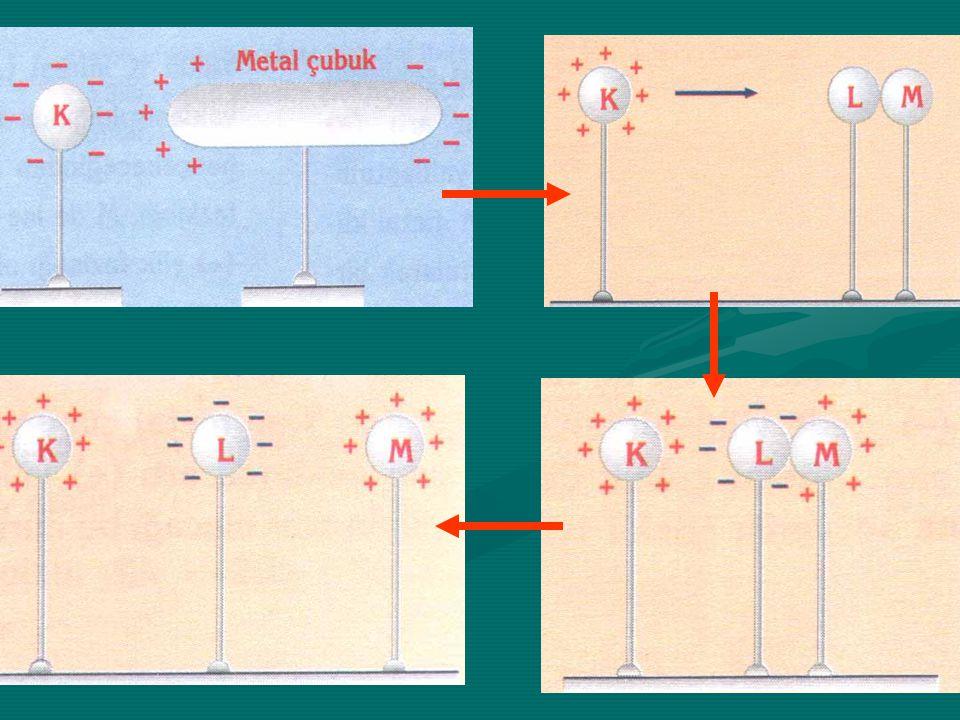 Etki İle Elektriklenme Yüklü bir cismin dokunmadan yüksüz bir cismi elektriklemesine etki ile elektriklenme denir.Yüklü bir cismin dokunmadan yüksüz b