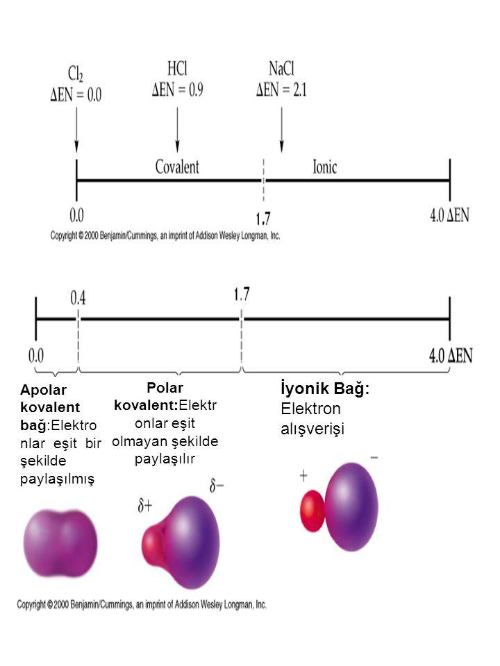 Apolar kovalent bağ:Elektro nlar eşit bir şekilde paylaşılmış Polar kovalent:Elektr onlar eşit olmayan şekilde paylaşılır İyonik Bağ: Elektron alışverişi
