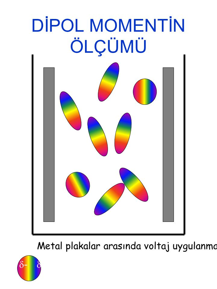 DİPOL MOMENTİN ÖLÇÜMÜ  -  + Metal plakalar arasında voltaj uygulanmamışken
