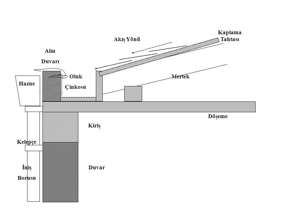 Gizli Oluklar: Çatıların saçak taraflarına genelde çatıyı gizlemek amacıyla yapılan alın (Atika) duvarıyla Çatı eğiminin birleştiği yerlere, aşağıdaki