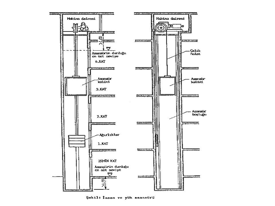 İNSAN VE YÜK ASANSÖRLERİ: Beş kattan daha yüksek binalarda asansör zorunludur. Asansör boşlukları ya da