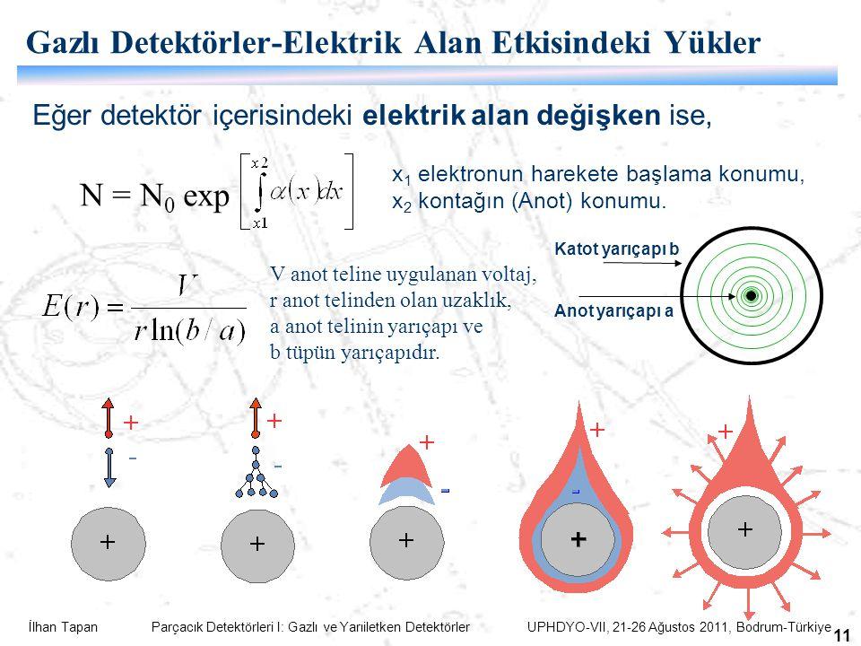 İlhan Tapan Parçacık Detektörleri I: Gazlı ve Yarıiletken Detektörler UPHDYO-VII, 21-26 Ağustos 2011, Bodrum-Türkiye 11 Gazlı Detektörler-Elektrik Alan Etkisindeki Yükler Eğer detektör içerisindeki elektrik alan değişken ise, N = N 0 exp x 1 elektronun harekete başlama konumu, x 2 kontağın (Anot) konumu.