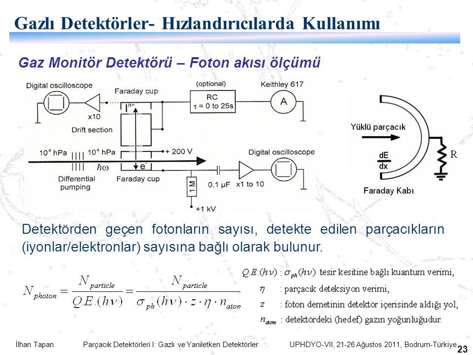 İlhan Tapan Parçacık Detektörleri I: Gazlı ve Yarıiletken Detektörler UPHDYO-VII, 21-26 Ağustos 2011, Bodrum-Türkiye 23 Gaz Monitör Detektörü – Foton akısı ölçümü Detektörden geçen fotonların sayısı, detekte edilen parçacıkların (iyonlar/elektronlar) sayısına bağlı olarak bulunur.