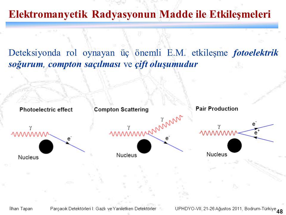 İlhan Tapan Parçacık Detektörleri I: Gazlı ve Yarıiletken Detektörler UPHDYO-VII, 21-26 Ağustos 2011, Bodrum-Türkiye 48 Elektromanyetik Radyasyonun Madde ile Etkileşmeleri Deteksiyonda rol oynayan üç önemli E.M.