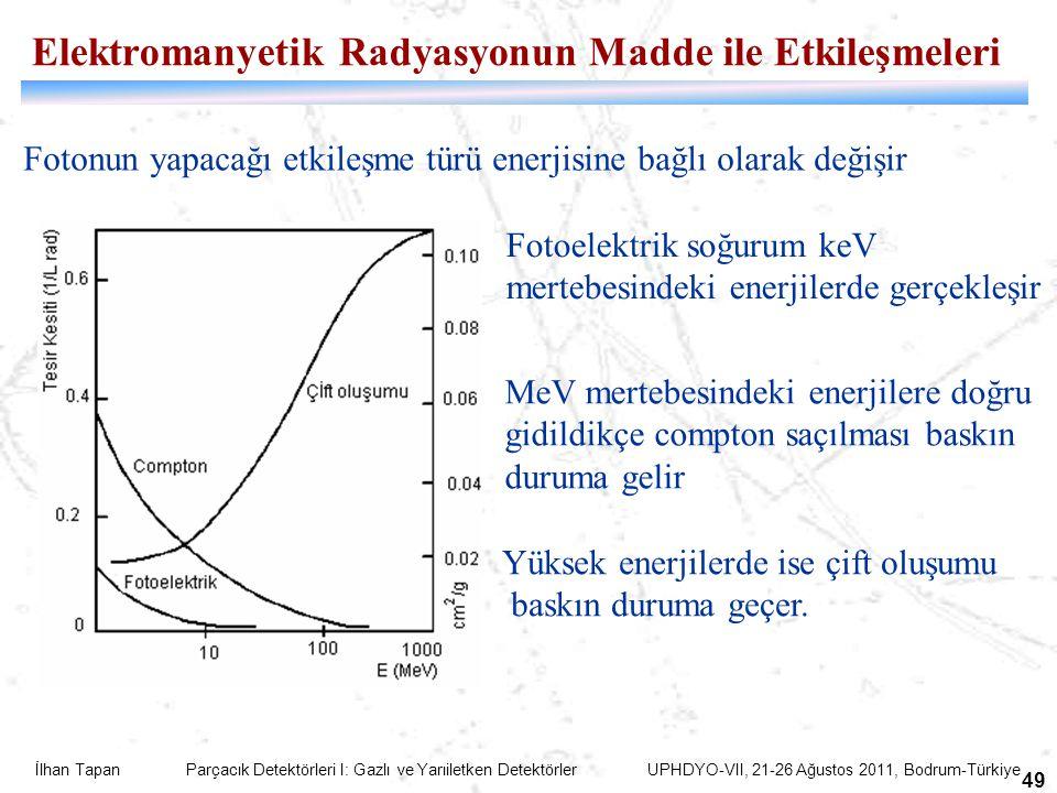 İlhan Tapan Parçacık Detektörleri I: Gazlı ve Yarıiletken Detektörler UPHDYO-VII, 21-26 Ağustos 2011, Bodrum-Türkiye 49 Elektromanyetik Radyasyonun Ma