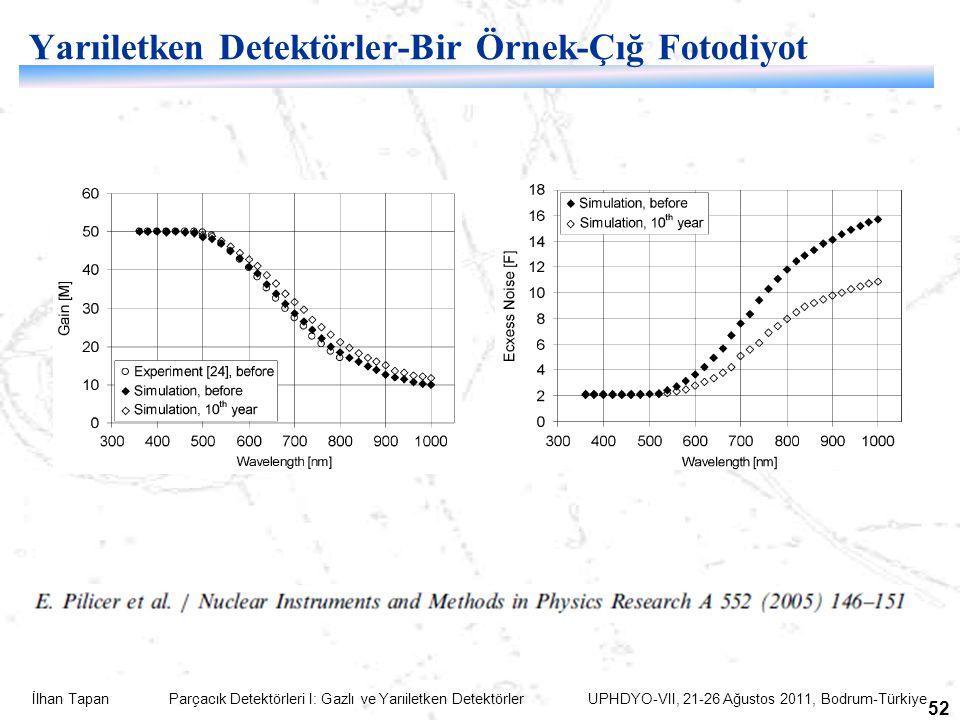 İlhan Tapan Parçacık Detektörleri I: Gazlı ve Yarıiletken Detektörler UPHDYO-VII, 21-26 Ağustos 2011, Bodrum-Türkiye 52 Yarıiletken Detektörler-Bir Örnek-Çığ Fotodiyot