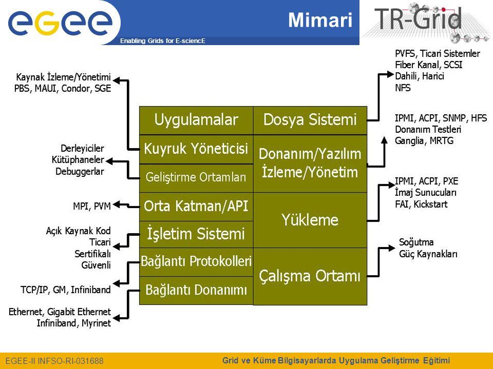 Enabling Grids for E-sciencE EGEE-II INFSO-RI-031688 Grid ve Küme Bilgisayarlarda Uygulama Geliştirme Eğitimi Mimari