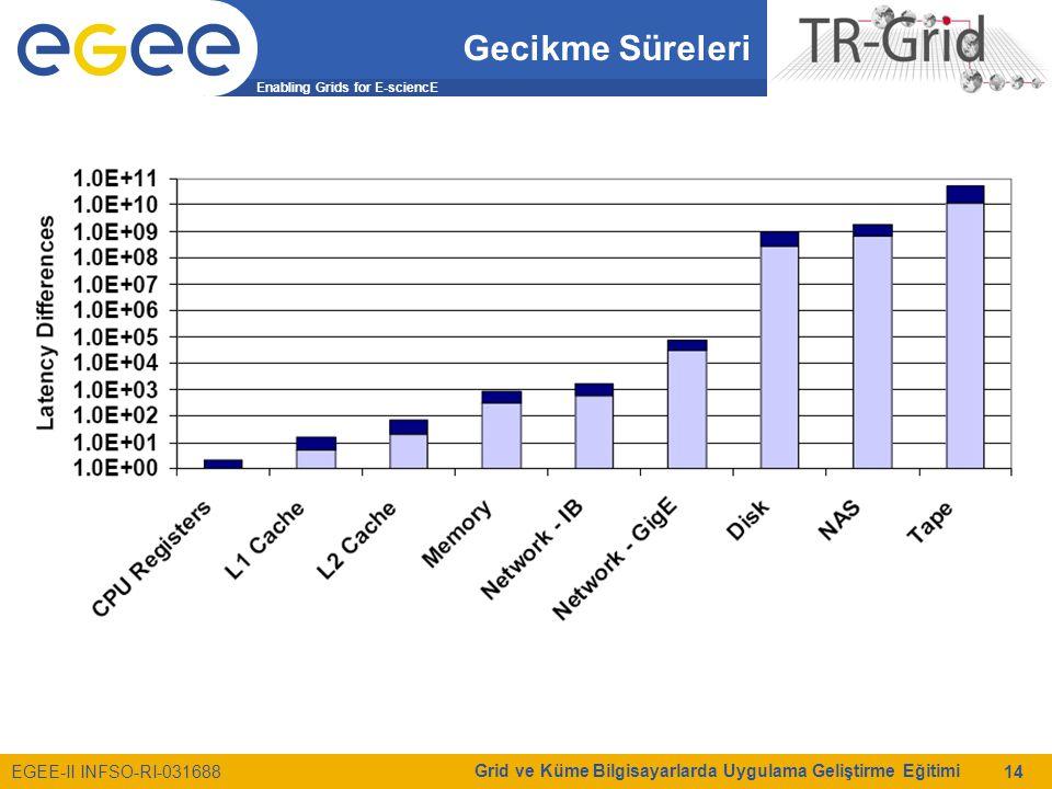 Enabling Grids for E-sciencE EGEE-II INFSO-RI-031688 Grid ve Küme Bilgisayarlarda Uygulama Geliştirme Eğitimi 14 Gecikme Süreleri