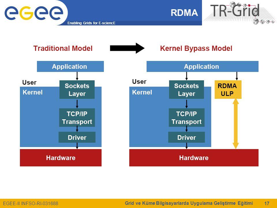 Enabling Grids for E-sciencE EGEE-II INFSO-RI-031688 Grid ve Küme Bilgisayarlarda Uygulama Geliştirme Eğitimi 17 RDMA