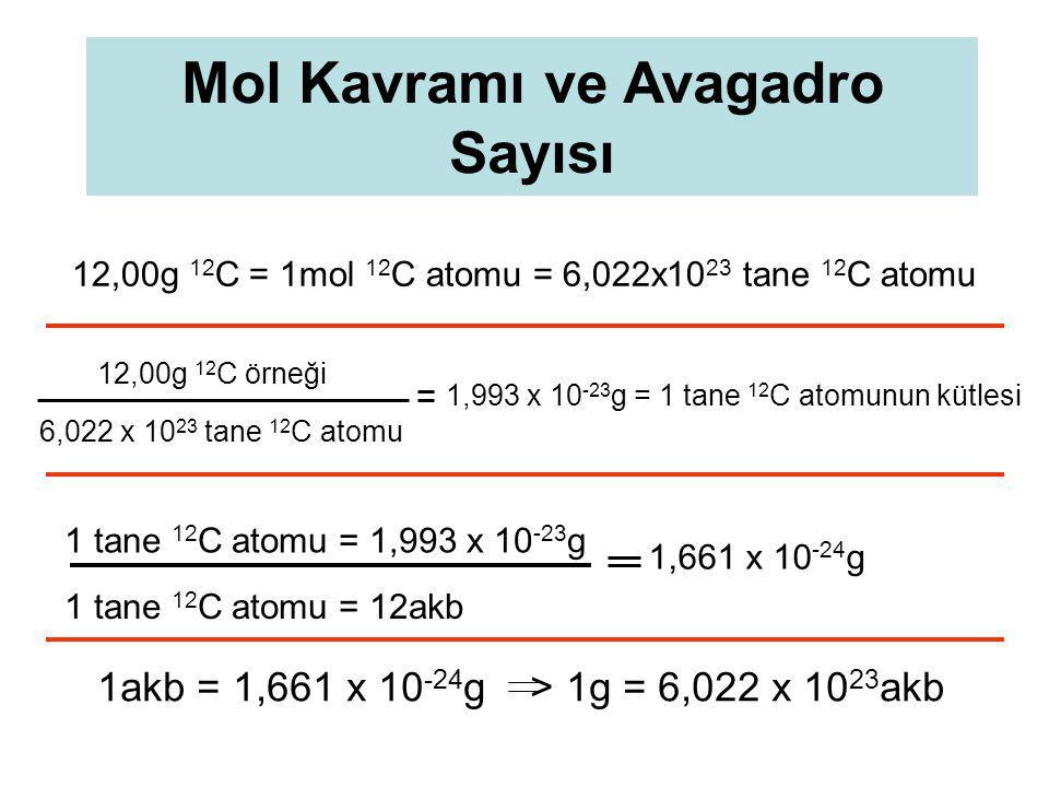 Mol Kavramı ve Avagadro Sayısı 12,00g 12 C = 1mol 12 C atomu = 6,022x10 23 tane 12 C atomu 1,993 x 10 -23 g = 1 tane 12 C atomunun kütlesi 12,00g 12 C