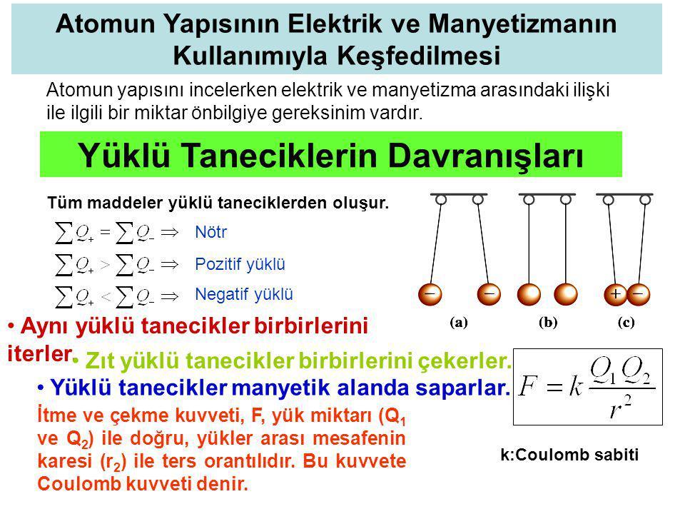 Yüklü Taneciklerin Davranışları Doğrusal yönde ilerleyen yüklü tanecikler, manyetik alandan geçerken sapma gösterirler.