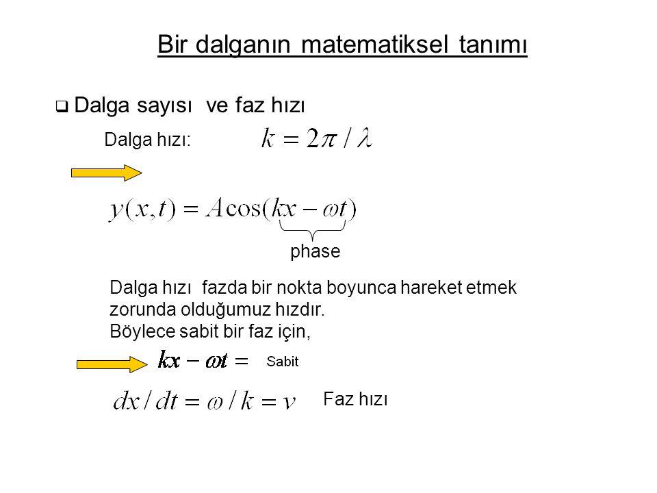 Bir dalganın matematiksel tanımı  Dalga sayısı ve faz hızı Dalga hızı: Dalga hızı fazda bir nokta boyunca hareket etmek zorunda olduğumuz hızdır.
