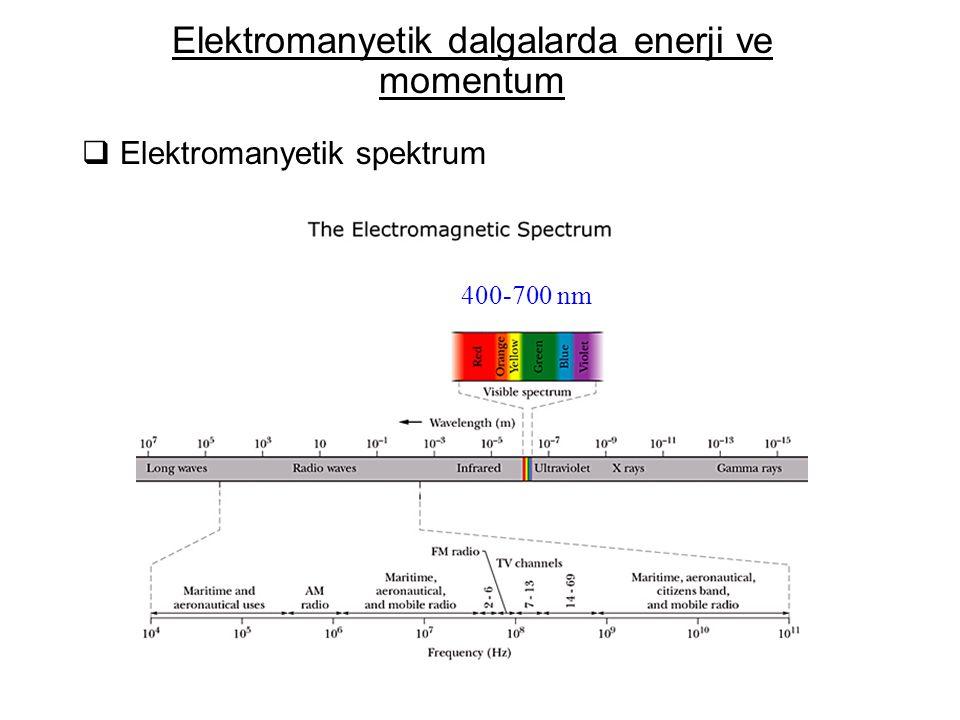  Elektromanyetik spektrum Elektromanyetik dalgalarda enerji ve momentum 400-700 nm