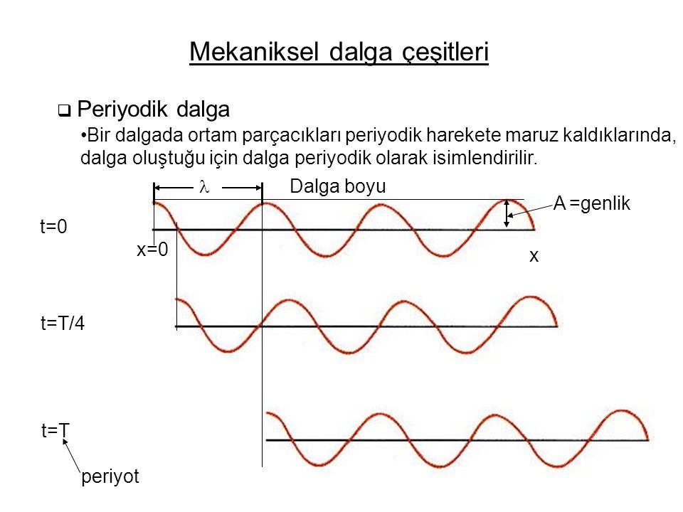 Mekaniksel dalga çeşitleri  Periyodik dalga Bir dalgada ortam parçacıkları periyodik harekete maruz kaldıklarında, dalga oluştuğu için dalga periyodik olarak isimlendirilir.