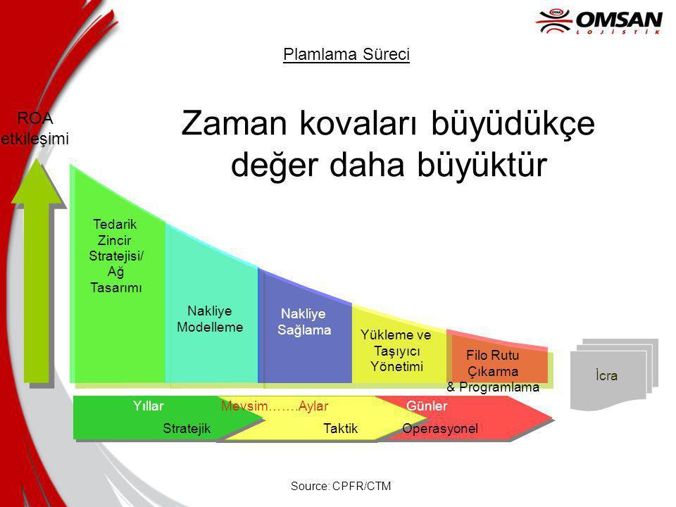 Plamlama Süreci İcra Yükleme ve Taşıyıcı Yönetimi Nakliye Modelleme Tedarik Zincir Stratejisi/ Ağ Tasarımı Nakliye Sağlama Filo Rutu Çıkarma & Programlama ROA etkileşimi Yıllar Mevsim…….Aylar Günler Stratejik Taktik Operasyonel Source: CPFR/CTM Zaman kovaları büyüdükçe değer daha büyüktür