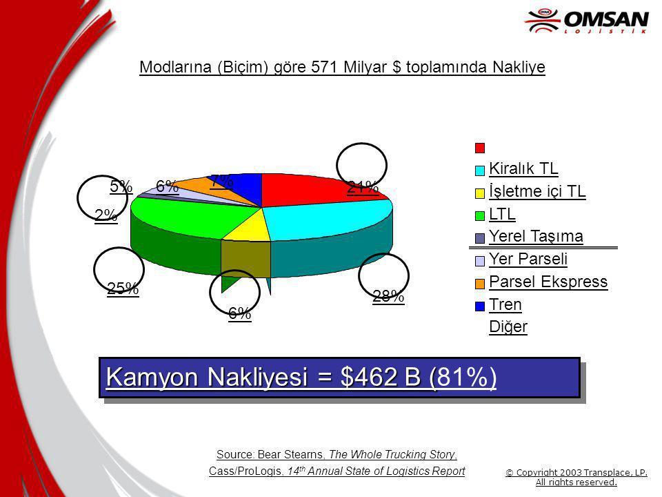 Modlarına (Biçim) göre 571 Milyar $ toplamında Nakliye Kamyon Nakliyesi = $462 B ( Kamyon Nakliyesi = $462 B (81%) Source: Bear Stearns, The Whole Trucking Story, Cass/ProLogis, 14 th Annual State of Logistics Report 6% 25% 2% 5% 6% 7% 21% 28% Kiralık TL İşletme içi TL LTL Yerel Taşıma Yer Parseli Parsel Ekspress Tren Diğer © Copyright 2003 Transplace, LP.