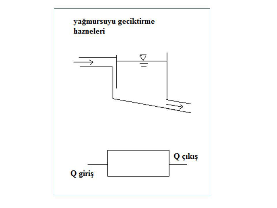 Ters Sifonlar Sifonların giriş tarafında alçalan boru kısmının eğimi, 1/2 ila 1/3 Çıkış tarafında yükselen borunun eğimi ise, 1/5 ila 1/7 arasında seçilir.