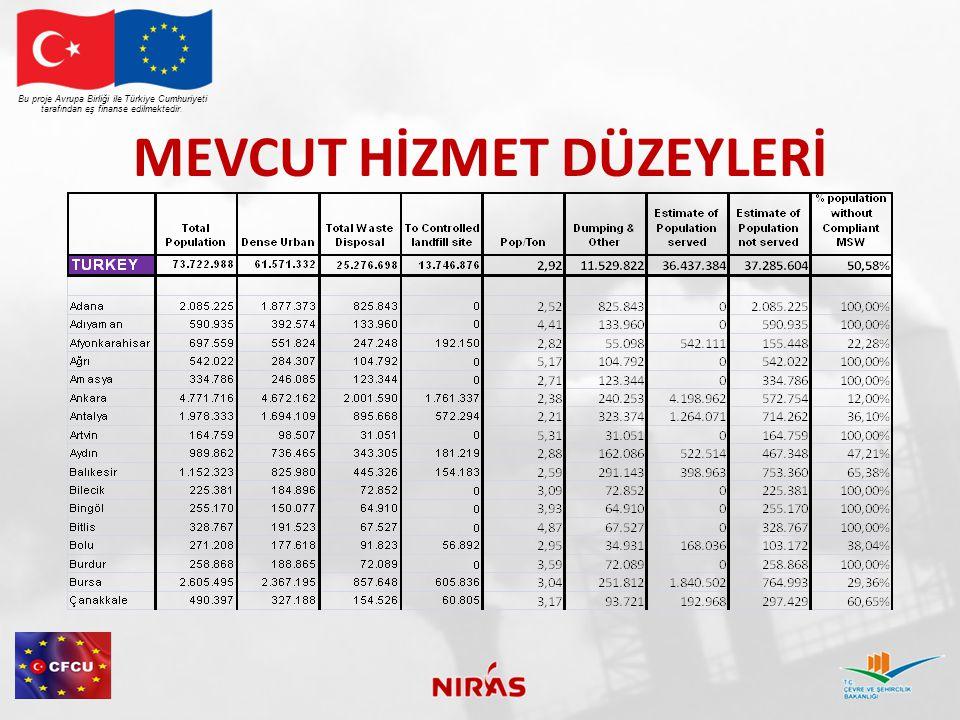 MEVCUT HİZMET DÜZEYLERİ Bu proje Avrupa Birliği ile Türkiye Cumhuriyeti tarafından eş finanse edilmektedir.