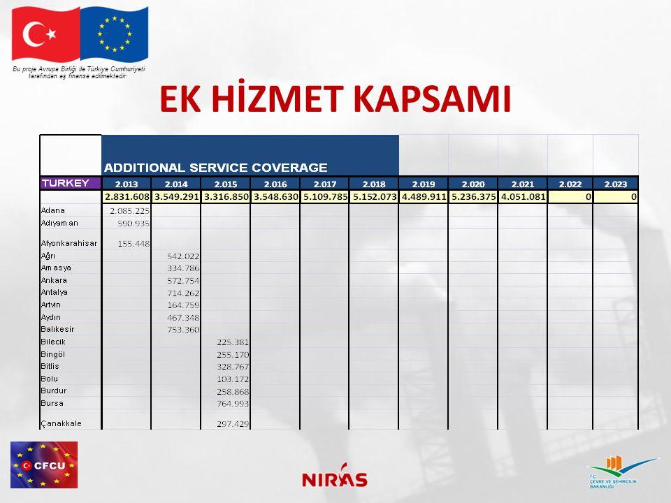 EK HİZMET KAPSAMI Bu proje Avrupa Birliği ile Türkiye Cumhuriyeti tarafından eş finanse edilmektedir.