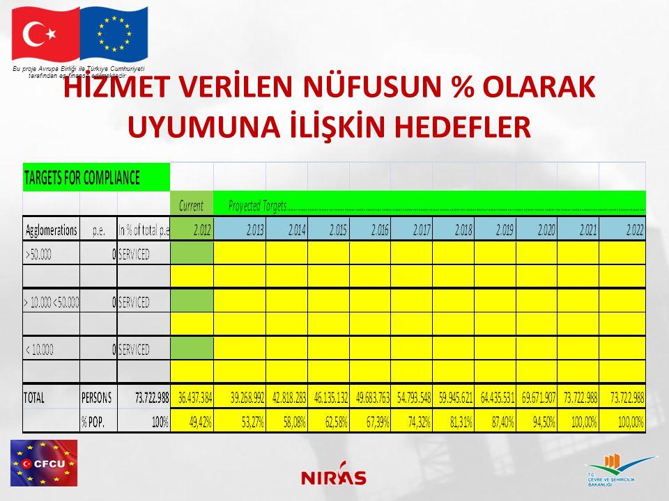 HİZMET VERİLEN NÜFUSUN % OLARAK UYUMUNA İLİŞKİN HEDEFLER Bu proje Avrupa Birliği ile Türkiye Cumhuriyeti tarafından eş finanse edilmektedir.