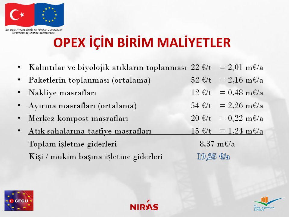 OPEX İÇİN BİRİM MALİYETLER Bu proje Avrupa Birliği ile Türkiye Cumhuriyeti tarafından eş finanse edilmektedir.