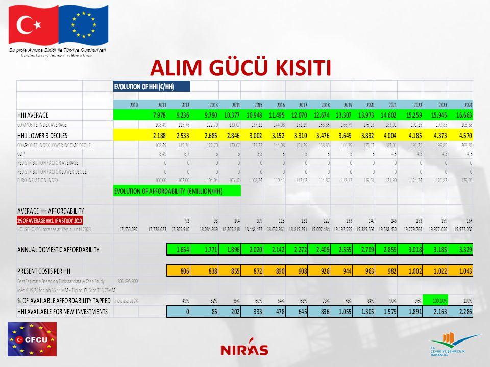 ALIM GÜCÜ KISITI Bu proje Avrupa Birliği ile Türkiye Cumhuriyeti tarafından eş finanse edilmektedir.