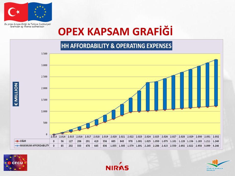 OPEX KAPSAM GRAFİĞİ Bu proje Avrupa Birliği ile Türkiye Cumhuriyeti tarafından eş finanse edilmektedir.