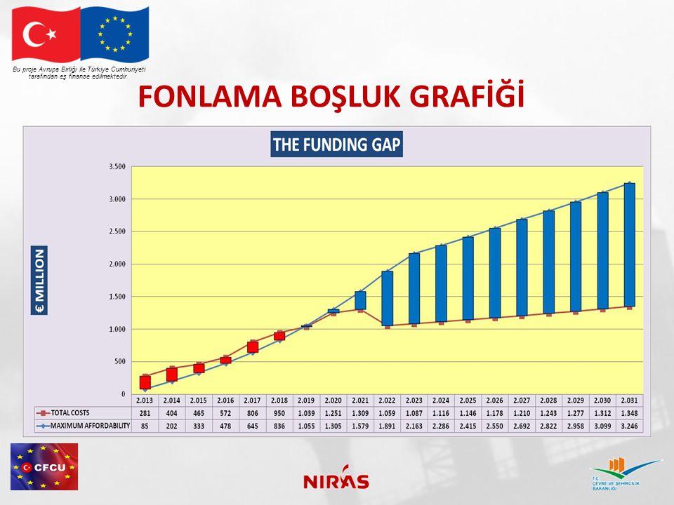 FONLAMA BOŞLUK GRAFİĞİ Bu proje Avrupa Birliği ile Türkiye Cumhuriyeti tarafından eş finanse edilmektedir.
