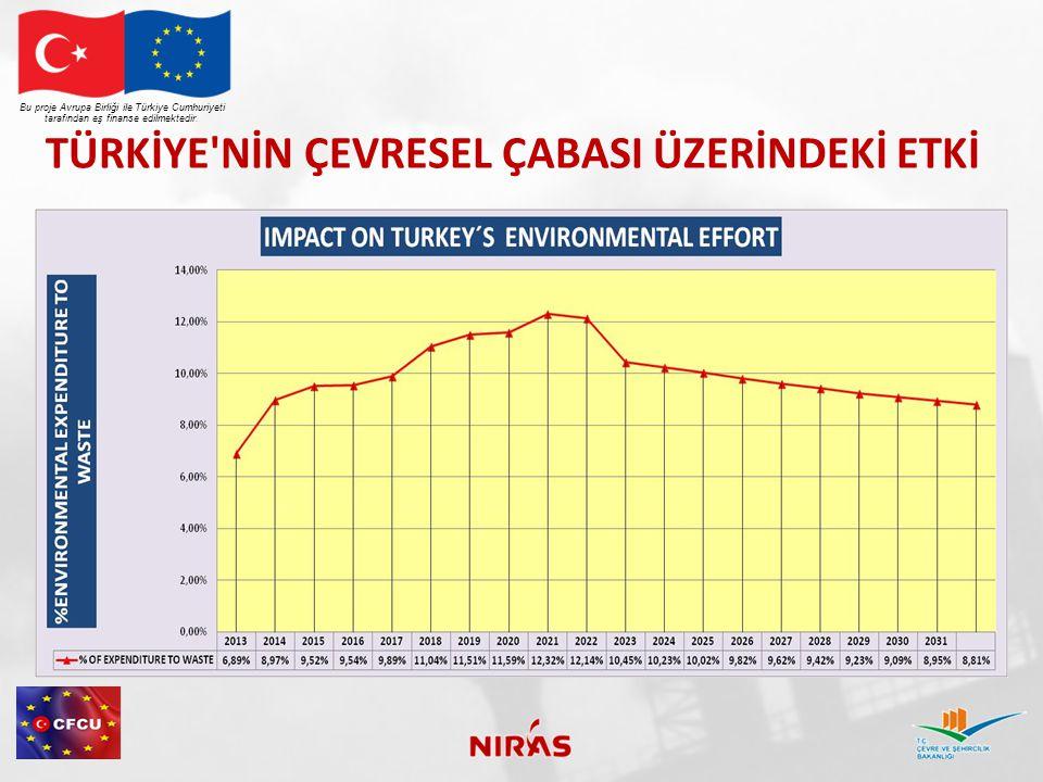 TÜRKİYE NİN ÇEVRESEL ÇABASI ÜZERİNDEKİ ETKİ Bu proje Avrupa Birliği ile Türkiye Cumhuriyeti tarafından eş finanse edilmektedir.
