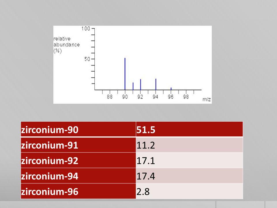 zirconium-9051.5 zirconium-9111.2 zirconium-9217.1 zirconium-9417.4 zirconium-962.8