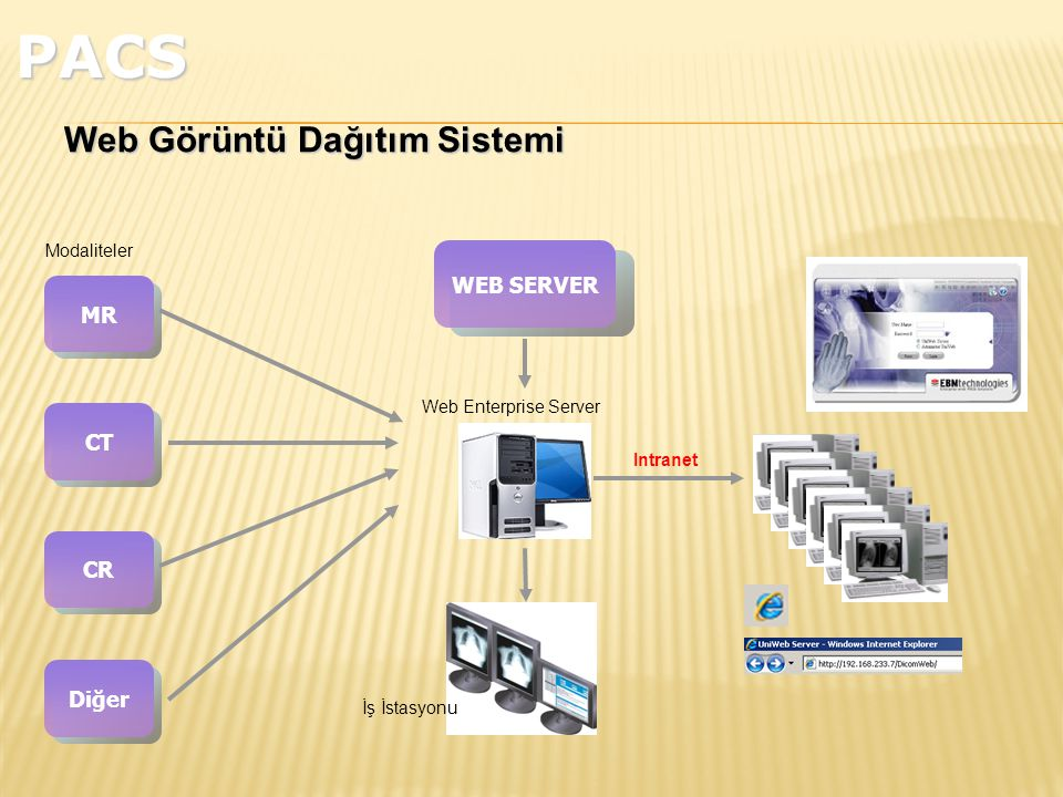 MR CT CR Diğer Modaliteler WEB SERVER Web Enterprise Server İş İstasyonu Intranet Web Görüntü Dağıtım Sistemi PACS