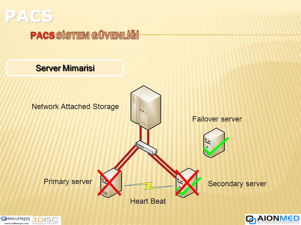 Server Mimarisi Heart Beat Primary server Secondary server Network Attached Storage Failover server PACS