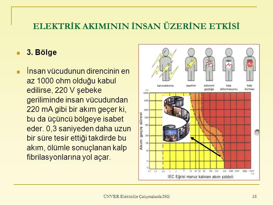 ÜNVER Elektrikle Çalışmalarda ISG 38 ELEKTRİK AKIMININ İNSAN ÜZERİNE ETKİSİ 3. Bölge İnsan vücudunun direncinin en az 1000 ohm olduğu kabul edilirse,
