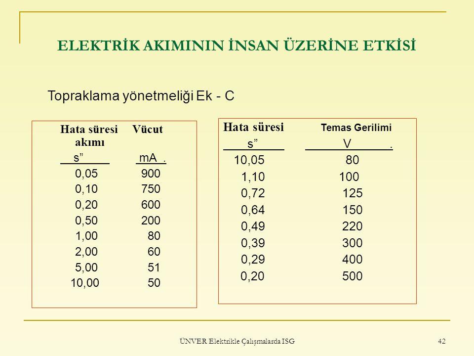 """ÜNVER Elektrikle Çalışmalarda ISG 42 ELEKTRİK AKIMININ İNSAN ÜZERİNE ETKİSİ Hata süresi Vücut akımı s"""" mA. 0,05 900 0,10 750 0,20 600 0,50 200 1,00 80"""
