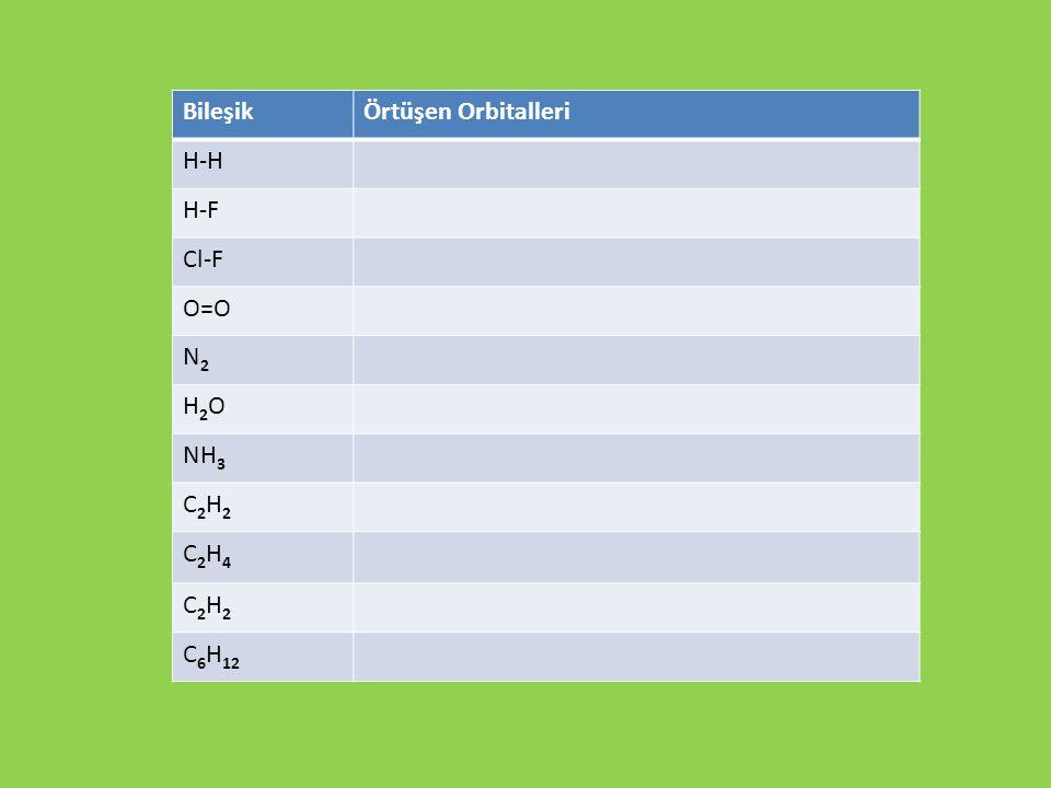 BileşikÖrtüşen Orbitalleri H-H H-F Cl-F O=O N2N2 H2OH2O NH 3 C2H2C2H2 C2H4C2H4 C2H2C2H2 C 6 H 12