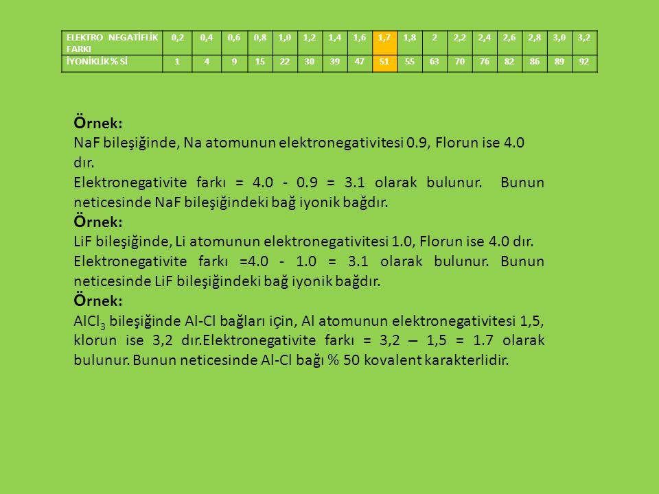Ö rnek: NaF bileşiğinde, Na atomunun elektronegativitesi 0.9, Florun ise 4.0 dır. Elektronegativite farkı = 4.0 - 0.9 = 3.1 olarak bulunur. Bunun neti
