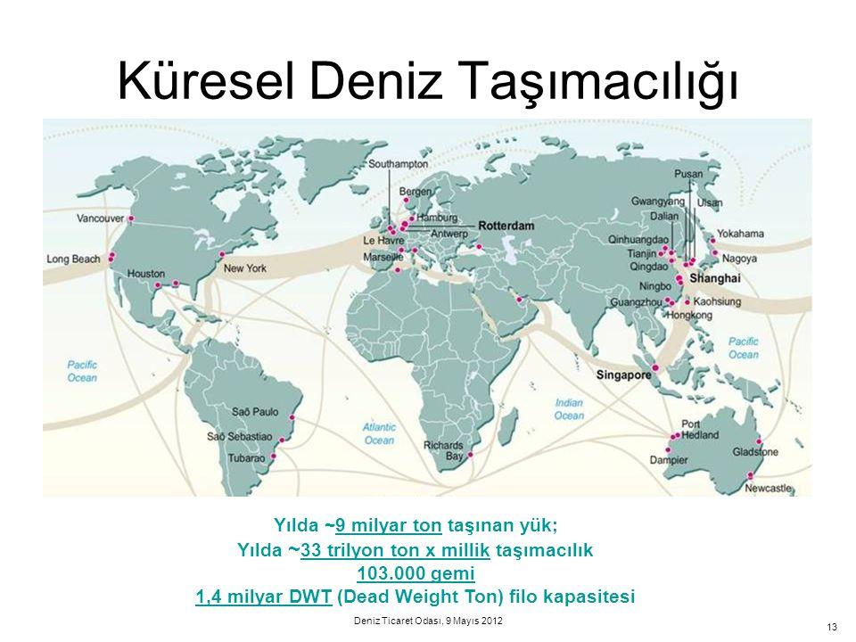 13 Küresel Deniz Taşımacılığı Yılda ~9 milyar ton taşınan yük; Yılda ~ 33 trilyon ton x millik taşımacılık 103.000 gemi 1,4 milyar DWT (Dead Weight To