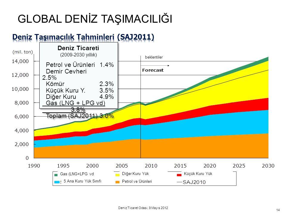 14 Deniz Ticareti (2009-2030 yıllık) Petrol ve Ürünleri1.4% Demir Cevheri 2.5% Kömür2.3% Küçük Kuru Y.3.5% Diğer Kuru4.9% Gas (LNG + LPG vd) 3.8% Topl
