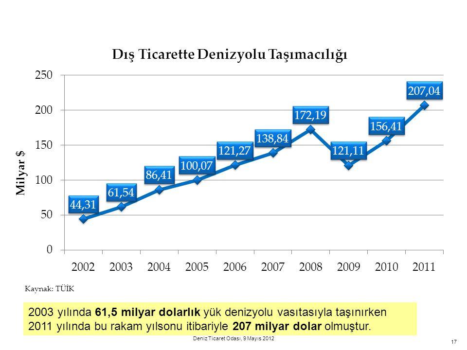 17 2003 yılında 61,5 milyar dolarlık yük denizyolu vasıtasıyla taşınırken 2011 yılında bu rakam yılsonu itibariyle 207 milyar dolar olmuştur. Kaynak: