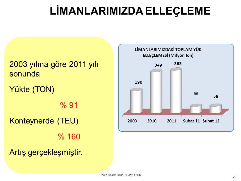 21 LİMANLARIMIZDA ELLEÇLEME 2003 yılına göre 2011 yılı sonunda Yükte (TON) % 91 Konteynerde (TEU) % 160 Artış gerçekleşmiştir. Deniz Ticaret Odası, 9