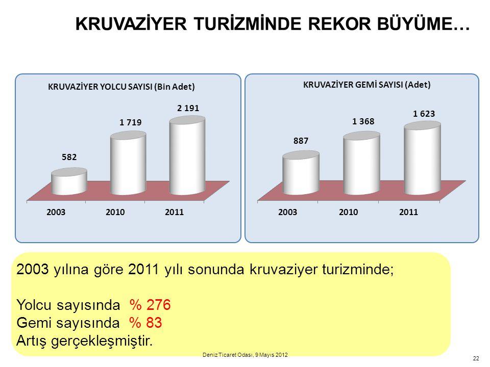 22 KRUVAZİYER TURİZMİNDE REKOR BÜYÜME… 2003 yılına göre 2011 yılı sonunda kruvaziyer turizminde; Yolcu sayısında % 276 Gemi sayısında % 83 Artış gerçe