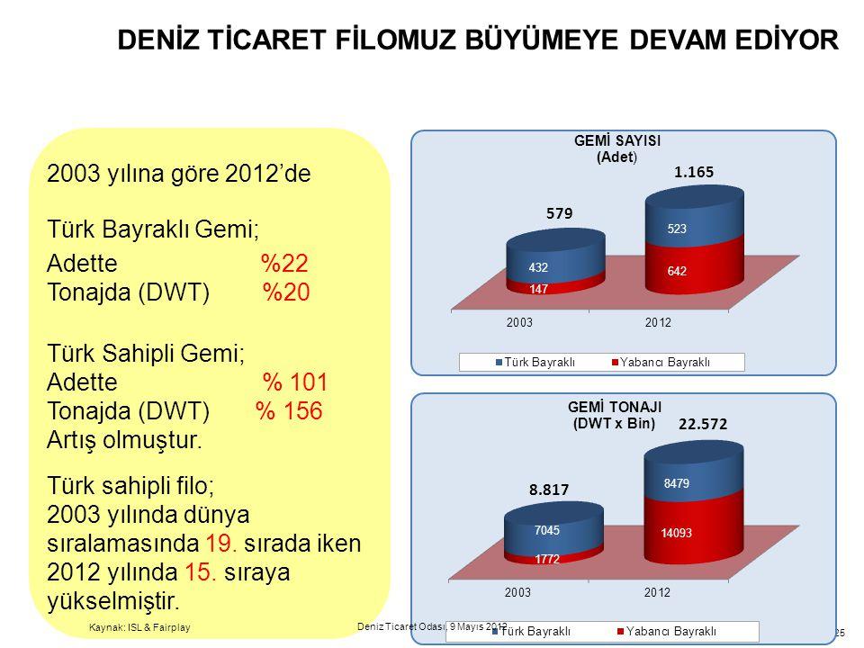 25 2003 yılına göre 2012'de Türk Bayraklı Gemi; Adette %22 Tonajda (DWT) %20 Türk Sahipli Gemi; Adette % 101 Tonajda (DWT) % 156 Artış olmuştur. Türk