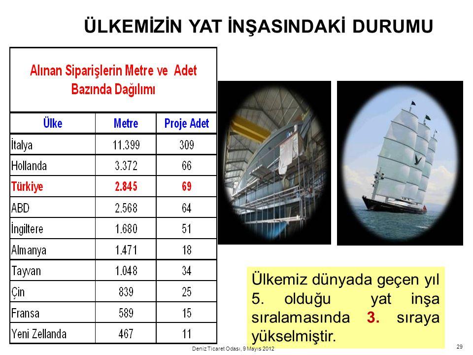 29 Ülkemiz dünyada geçen yıl 5. olduğu yat inşa sıralamasında 3. sıraya yükselmiştir. ÜLKEMİZİN YAT İNŞASINDAKİ DURUMU Deniz Ticaret Odası, 9 Mayıs 20