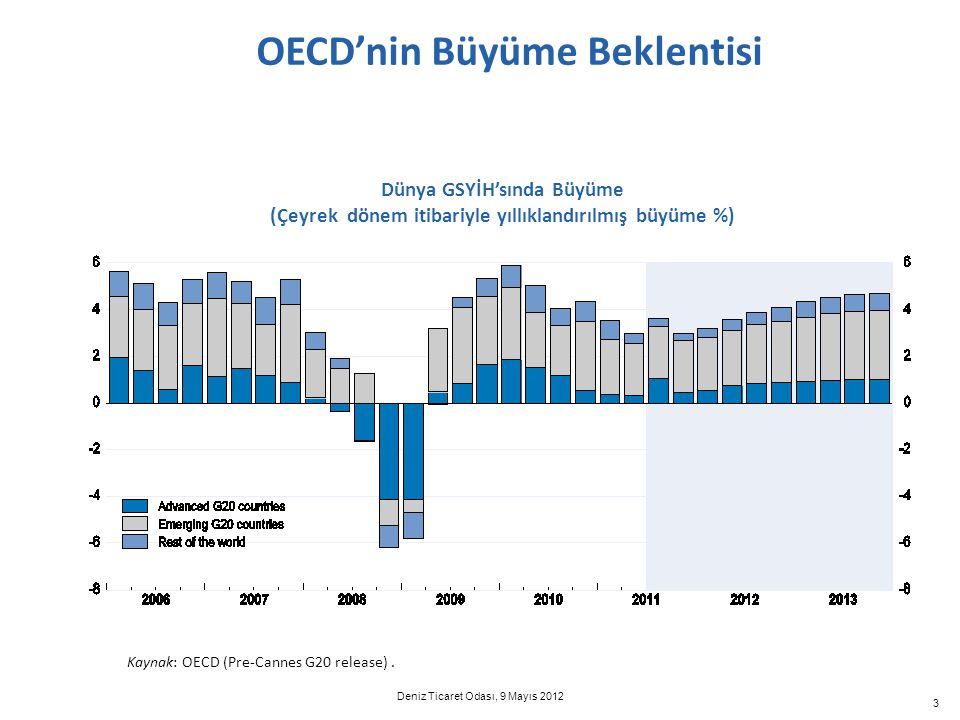 3 OECD'nin Büyüme Beklentisi Kaynak: OECD (Pre-Cannes G20 release). Dünya GSYİH'sında Büyüme (Çeyrek dönem itibariyle yıllıklandırılmış büyüme %) Deni