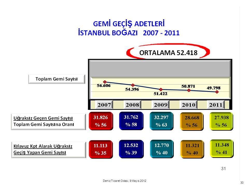 30 Deniz Ticaret Odası, 9 Mayıs 2012